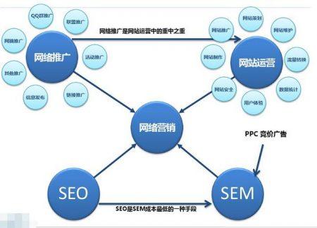 网络营销推广图